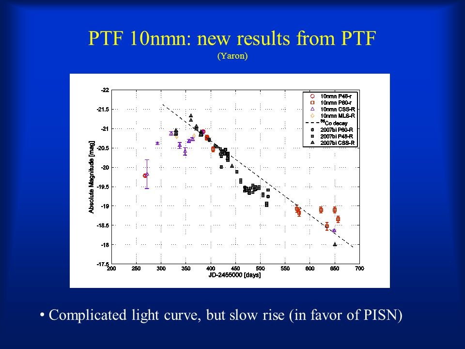 PTF 10nmn: new results from PTF (Yaron) Complicated light curve, but slow rise (in favor of PISN)