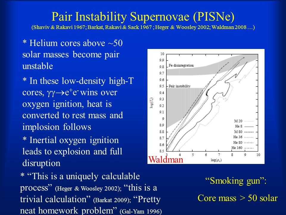 Pair Instability Supernovae (PISNe) (Shaviv & Rakavi 1967; Barkat, Rakavi & Sack 1967 ; Heger & Woosley 2002; Waldman 2008 …) * Helium cores above ~50 solar masses become pair unstable Smoking gun : Core mass > 50 solar * In these low-density high-T cores,  e + e - wins over oxygen ignition, heat is converted to rest mass and implosion follows * This is a uniquely calculable process (Heger & Woosley 2002); this is a trivial calculation (Barkat 2009); Pretty neat homework problem (Gal-Yam 1996) * Inertial oxygen ignition leads to explosion and full disruption Waldman