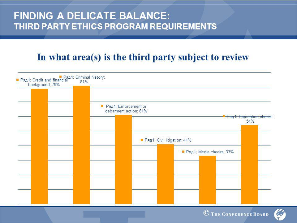 © FINDING A DELICATE BALANCE: THIRD PARTY ETHICS PROGRAM REQUIREMENTS In what area(s) is the third party subject to review