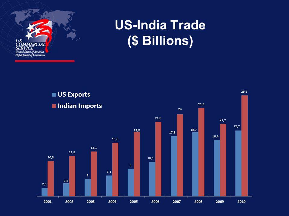US-India Trade ($ Billions)