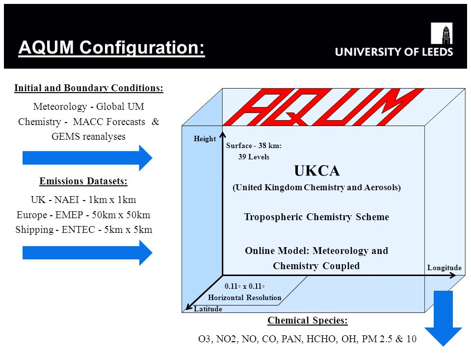 AQUM Configuration: Initial and Boundary Conditions: Meteorology - Global UM Chemistry - MACC Forecasts & GEMS reanalyses Emissions Datasets: UK - NAEI - 1km x 1km Europe - EMEP - 50km x 50km Shipping - ENTEC - 5km x 5km Longitude Latitude Height UKCA (United Kingdom Chemistry and Aerosols) Tropospheric Chemistry Scheme Online Model: Meteorology and Chemistry Coupled 0.11◦ x 0.11◦ Horizontal Resolution Surface - 38 km: 39 Levels Chemical Species: O3, NO2, NO, CO, PAN, HCHO, OH, PM 2.5 & 10