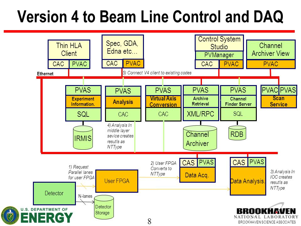8 BROOKHAVEN SCIENCE ASSOCIATES Version 4 to Beam Line Control and DAQ 1) Request Parallel lanes for user FPGA Spec, GDA, Edna etc… Detector Ethernet Thin HLA Client CAC Control System Studio CAC Data Acq.