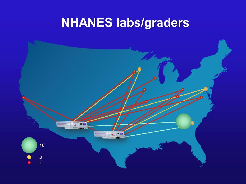 NHANES labs/graders 10 3 1