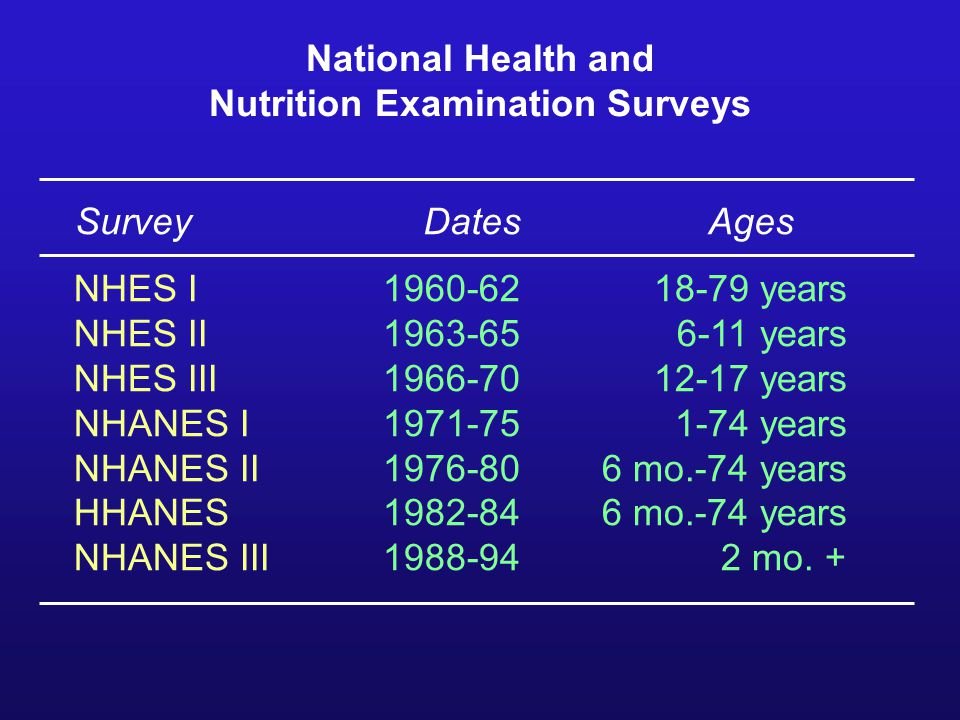 National Health and Nutrition Examination Surveys NHES I1960-6218-79 years NHES II1963-656-11 years NHES III1966-7012-17 years NHANES I1971-751-74 years NHANES II1976-806 mo.-74 years HHANES1982-84 6 mo.-74 years NHANES III1988-942 mo.