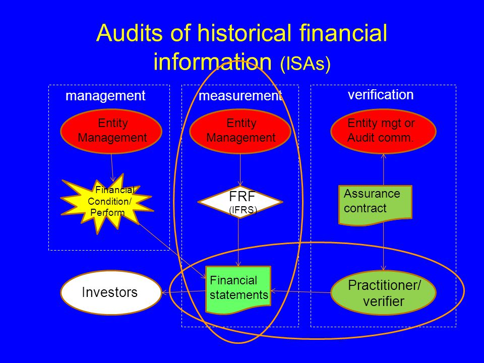 Audits of historical financial information (ISAs) Practitioner/ verifier Investors FRF (IFRS) Assurance contract Financial statements managementmeasurement verification Entity Management Entity mgt or Audit comm.
