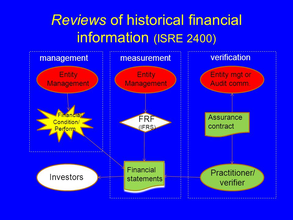 Reviews of historical financial information (ISRE 2400) Practitioner/ verifier Investors FRF (IFRS) Assurance contract Financial statements managementmeasurement verification Entity Management Entity mgt or Audit comm.
