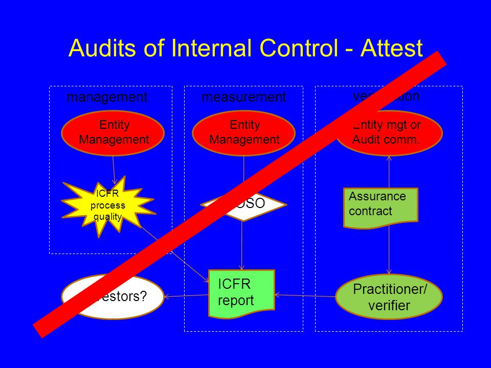 Audits of Internal Control - Attest ICFR process quality Entity Management Entity mgt or Audit comm.