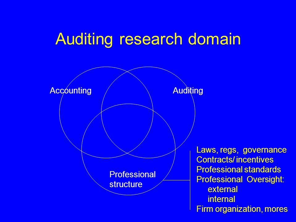 Auditing research domain Laws, regs, governance Contracts/ incentives Professional standards Professional Oversight: external internal Firm organization, mores AccountingAuditing Professional structure