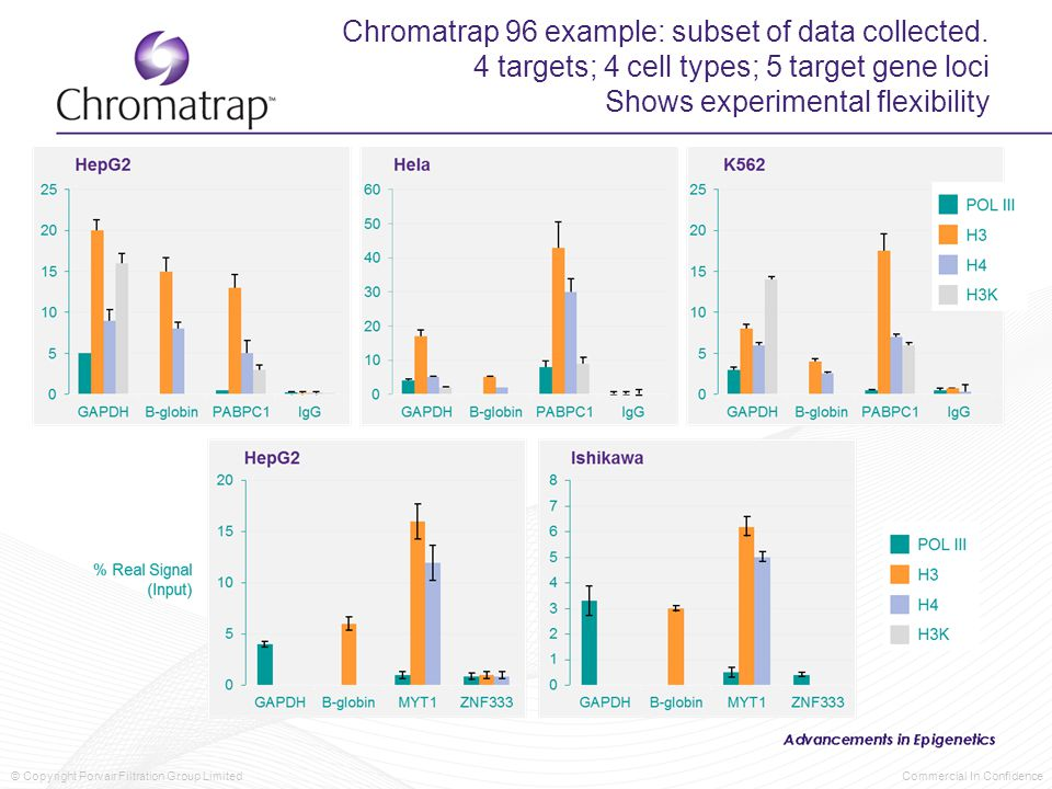 © Copyright Porvair Filtration Group Limited Commercial In Confidence Chromatrap 96 example: subset of data collected. 4 targets; 4 cell types; 5 targ