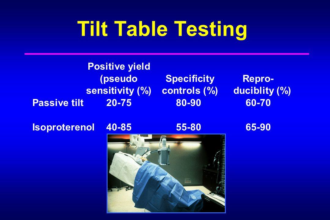 Tilt Table Testing Positive yield (pseudo Specificity Repro- sensitivity (%) controls (%) duciblity (%) Passive tilt20-7580-9060-70 Isoproterenol40-8555-8065-90