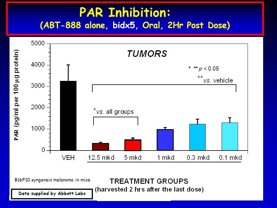 ABT-888 p.o., b.i.d.x5 * ** p < 0.05 PAR Inhibition: (ABT-888 alone, bidx5, Oral, 2Hr Post Dose) PAR Data supplied by Abbott Labs B16F10 syngeneic melanoma in mice