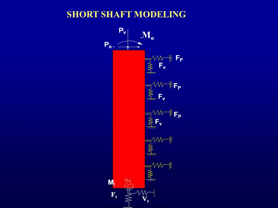 z T y p Soil-Shaft Horizontal Resistance Soil-Shaft Shear Resistance Tip Reaction Due to Shaft Rotation Fig.