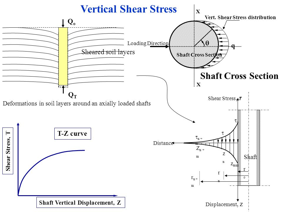 Z Soil-Shaft Side Shear Resistance SHORT SHAFT MODELING