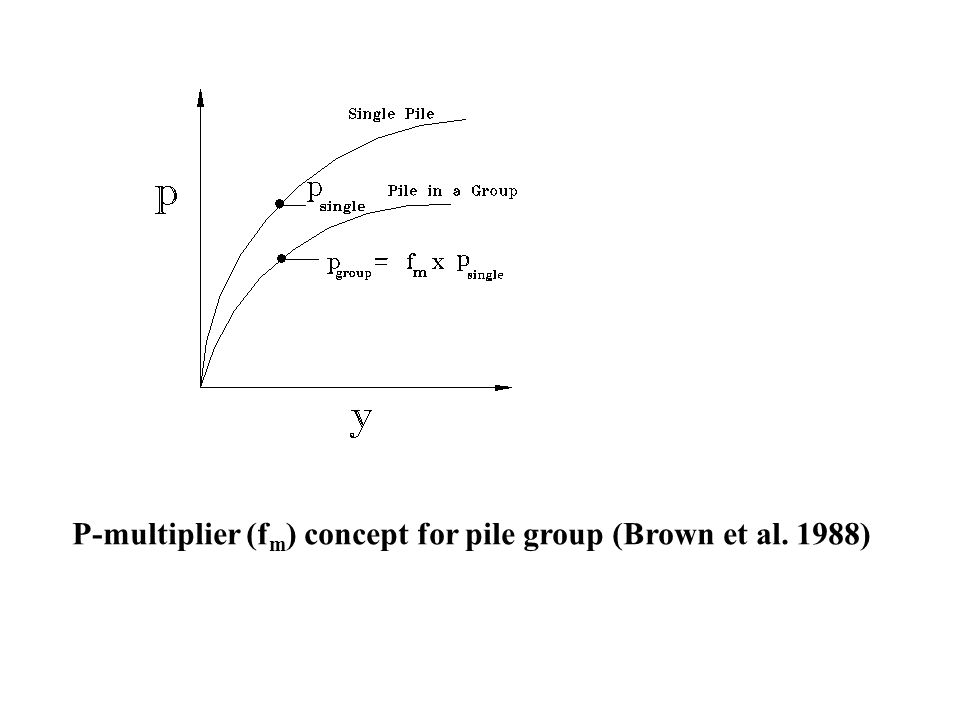 SHAFT GROUP INTERACTION