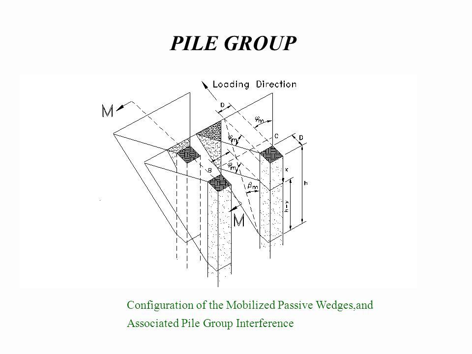 P-multiplier (f m ) concept for pile group (Brown et al. 1988)