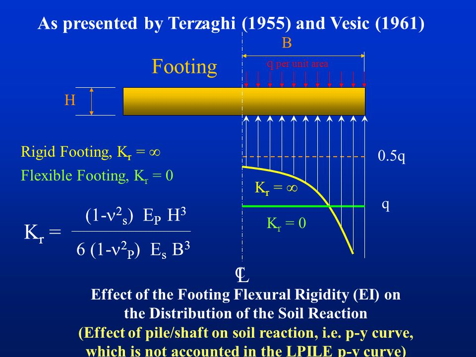 Laterally Loaded Pile as a Beam on Elastic Foundation (BEF) P P K1K1 K2K2 4 ft Effect of Structure Cross-Sectional Shape on Soil Reaction (Not Conside