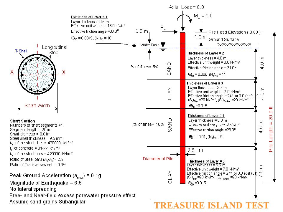 Peak Ground Acceleration (a max ) = 0.1 g Earthquake Magnitude = 6.5 Induced Porewater Pressure Ratio (r u ) = 0.8 - 0.9 Soil Profile and Properties a
