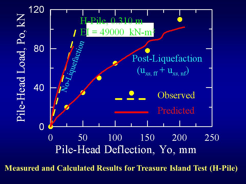 Measured and Calculated Results for Treasure Island Test (CISS of 0.324-m diameter