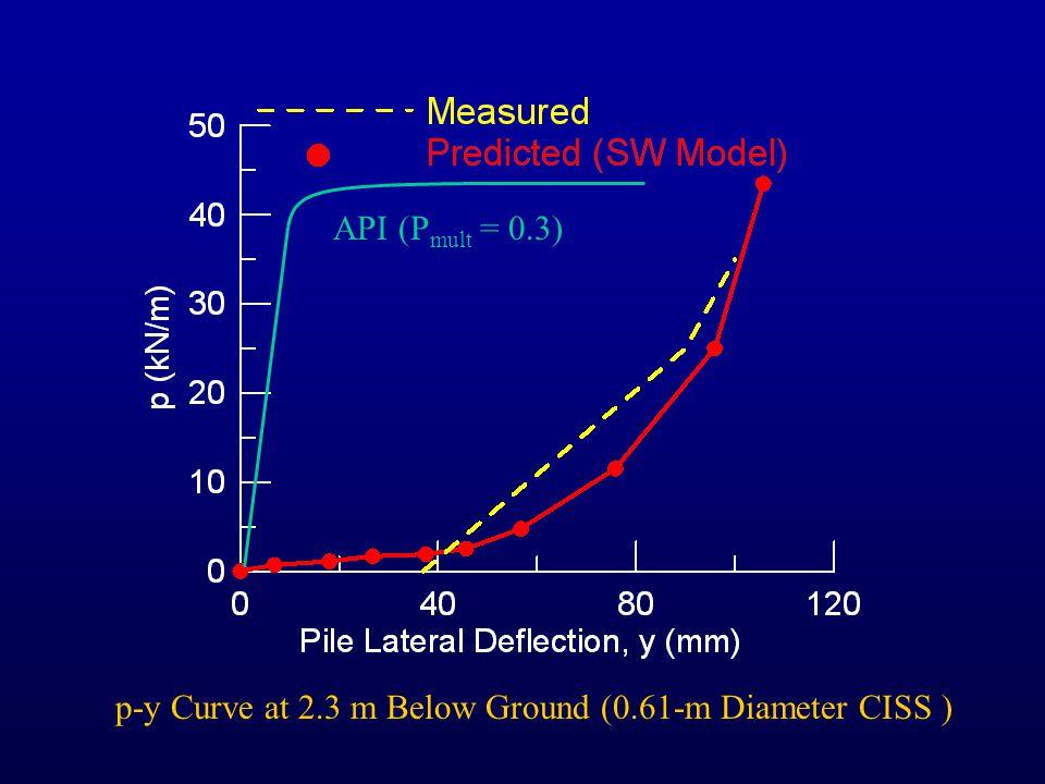 API (P mult = 0.3) p-y Curve at 1.5 m Below Ground (0.61-m Diameter CISS )