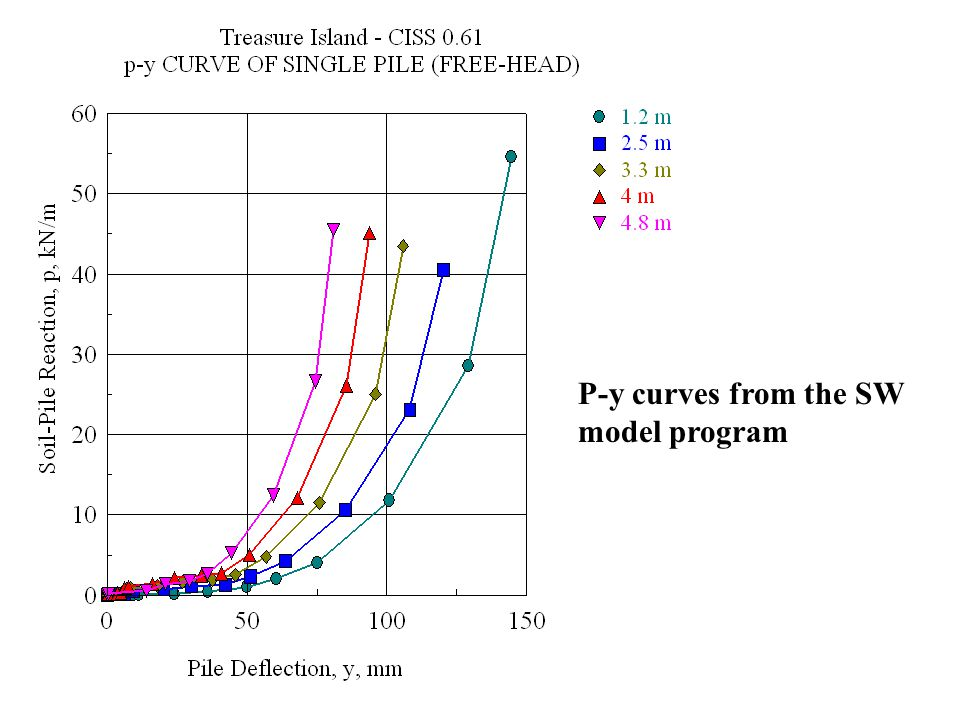 p-y Curve at 2.3 m Below Ground (0.61-m Diameter CISS ) API (P mult = 0.3)