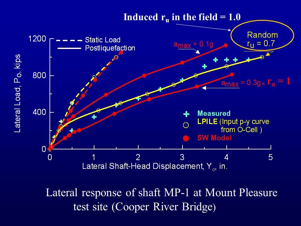 Peak Ground Acceleration (a max ) = 0.3 g Earthquake Magnitude = 6.5 Induced Porewater Pressure Ratio (r u ) = 1.0 Mt. Pleasant Site (Cooper River Br)