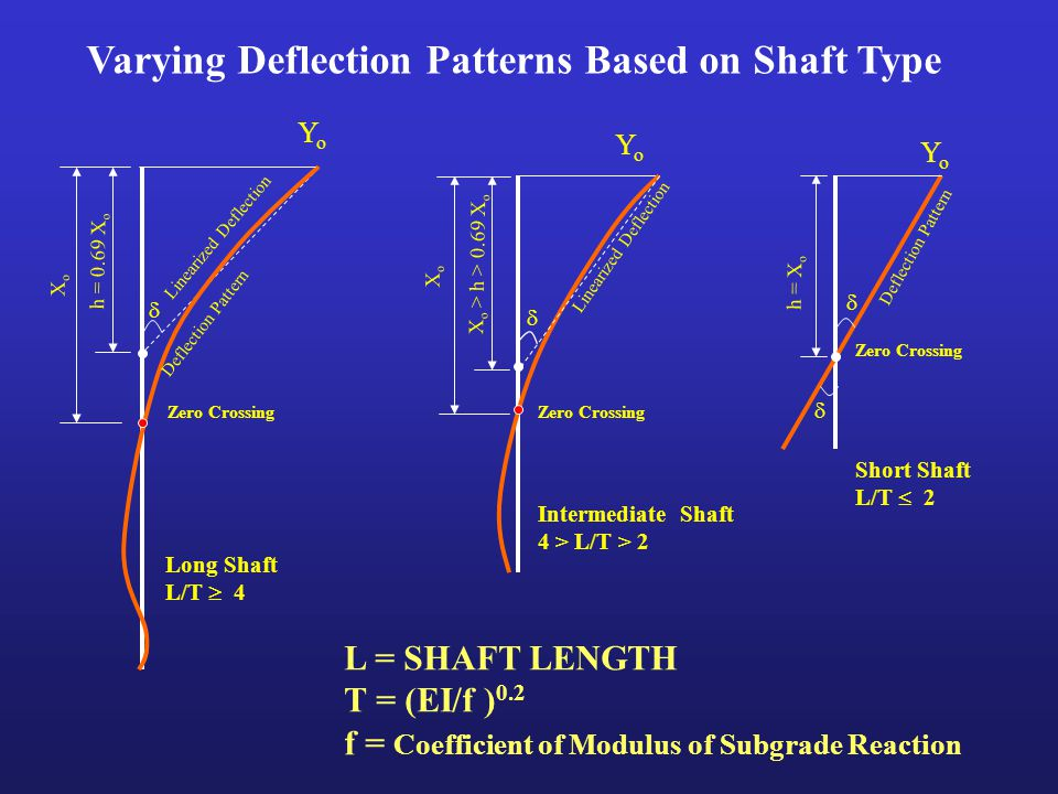 S-SHAFT (SW Model) p-y curve for liquefiable soils (completely and partially liquefied soils).