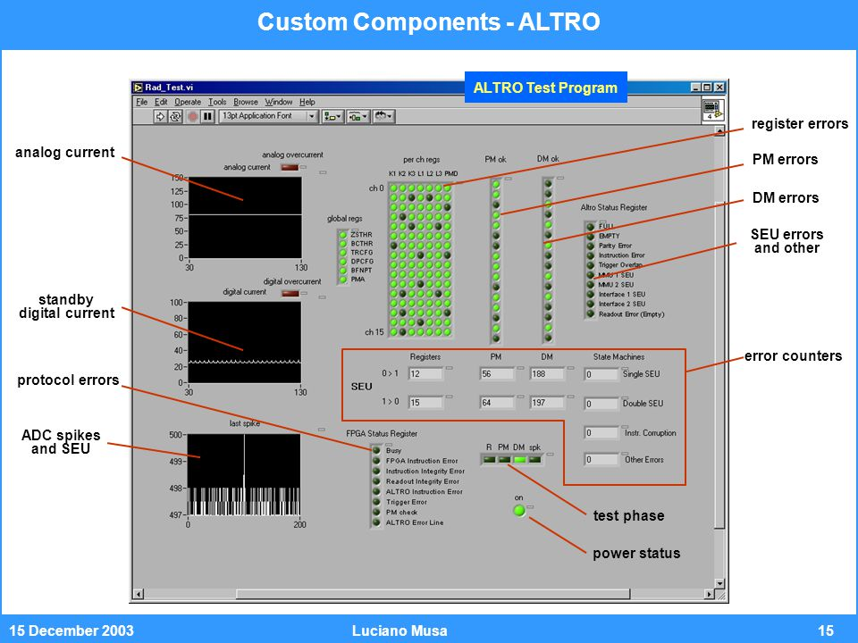 1515 December 2003Luciano Musa analog current standby digital current register errors PM errors DM errors SEU errors and other protocol errors ADC spikes and SEU error counters test phase power status Custom Components - ALTRO ALTRO Test Program