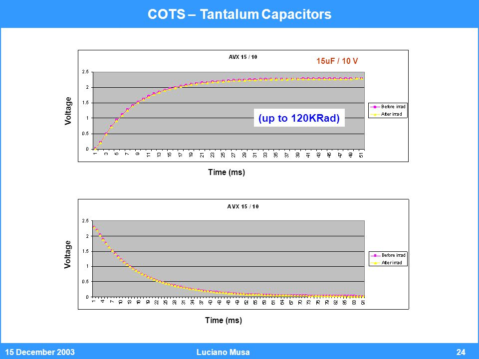 2415 December 2003Luciano Musa (up to 120KRad) COTS – Tantalum Capacitors Voltage Time (ms) 15uF / 10 V