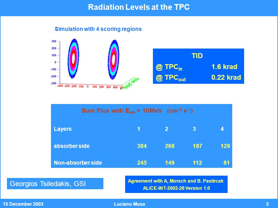 415 December 2003Luciano Musa Radiation Facilities and Test Setup Test (I) 2002 DUT Collimator Beam Type: 65 MeV protons Proton Flux: 1·10 8, 5·10 8 p cm -2 s -1 100 krad in 30 min at this flux Labview Server X Server with Labview 2 m Ethernet Line Labview Monitor Test Bench Scintillator Attenuator Test at UCL, Louvain-la-Neuve, Belgium