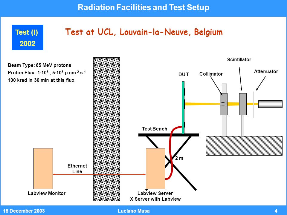 515 December 2003Luciano Musa Test Setup for ALTRO and LDO PC Monitors status and errors Continuous current monitoring Analog card Regulator test on daughtercard Radiation Facilities and Test Setup Test (I) 2002