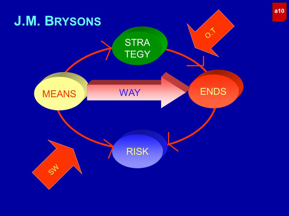 STRA TEGY RISK MEANS ENDS SW WAY O.T stratplan / kg a10 J.M. B RYSONS
