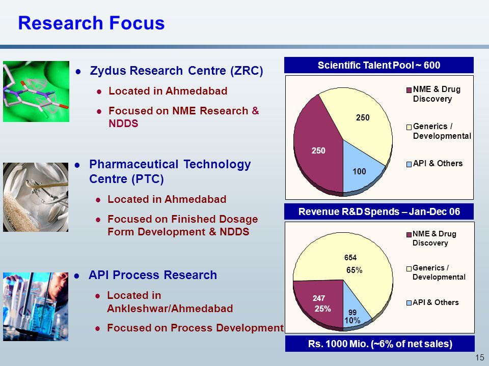 15 654 99 247 NME & Drug Discovery Generics / Developmental API & Others Research Focus Zydus Research Centre (ZRC) Located in Ahmedabad Focused on NM