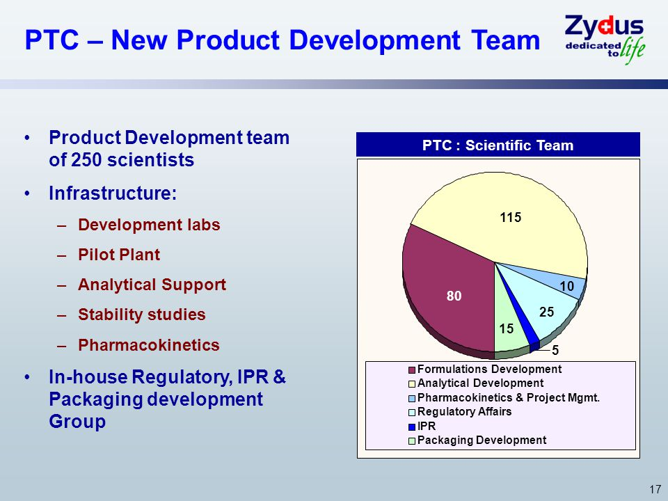 17 PTC – New Product Development Team Product Development team of 250 scientists Infrastructure: –Development labs –Pilot Plant –Analytical Support –Stability studies –Pharmacokinetics In-house Regulatory, IPR & Packaging development Group PTC : Scientific Team 5 15 25 115 10 80 Formulations Development Analytical Development Pharmacokinetics & Project Mgmt.