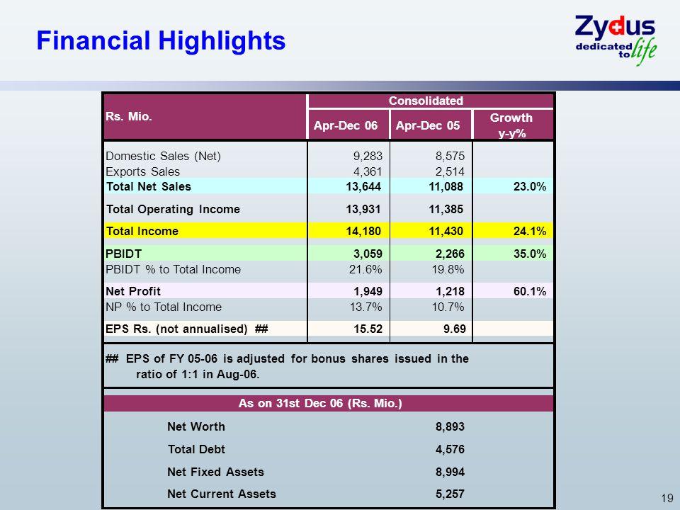 19 Financial Highlights Apr-Dec 06Apr-Dec 05 Growth y-y% Domestic Sales (Net)9,2838,575 Exports Sales4,3612,514 Total Net Sales13,64411,08823.0% Total Operating Income13,93111,385 Total Income14,18011,43024.1% PBIDT3,0592,26635.0% PBIDT % to Total Income21.6%19.8% Net Profit1,9491,21860.1% NP % to Total Income13.7%10.7% EPS Rs.