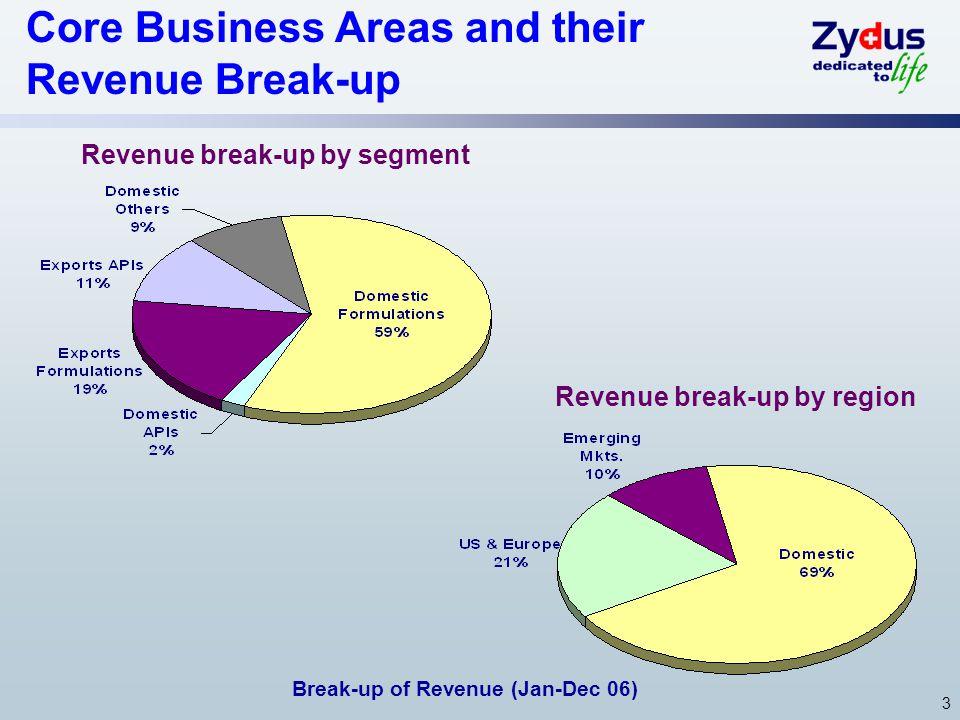 3 Core Business Areas and their Revenue Break-up Revenue break-up by segment Revenue break-up by region Break-up of Revenue (Jan-Dec 06)