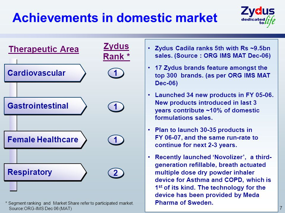 7 Achievements in domestic market Zydus Cadila ranks 5th with Rs ~9.5bn sales.