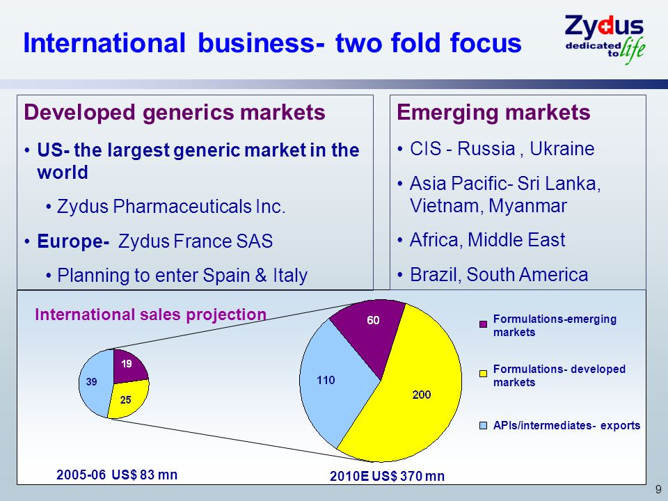 9 International business- two fold focus Developed generics markets US- the largest generic market in the world Zydus Pharmaceuticals Inc.
