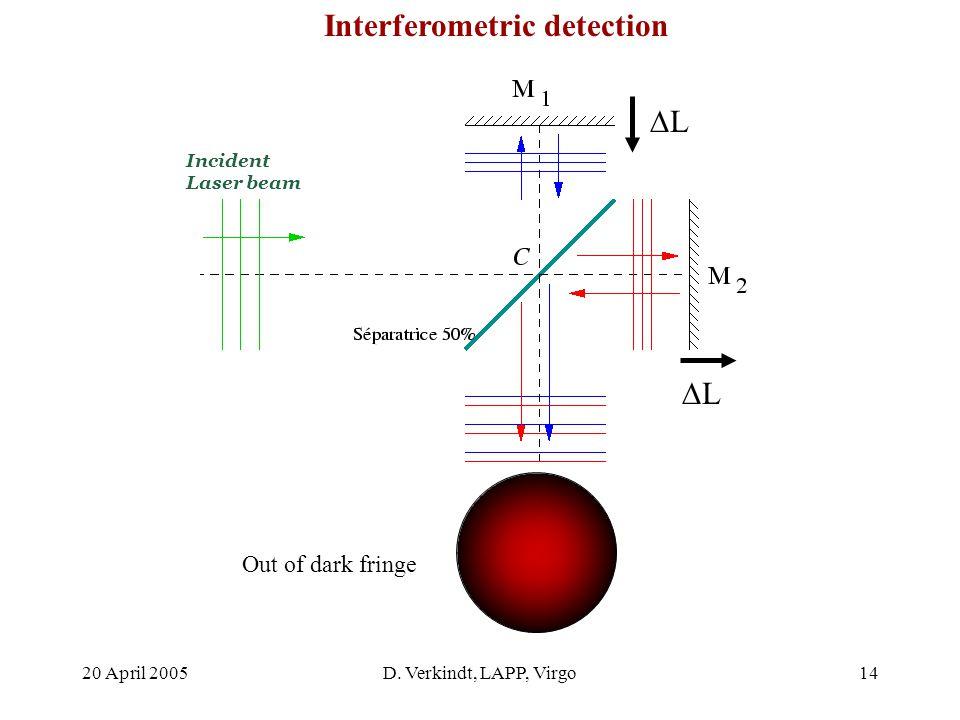 20 April 2005D. Verkindt, LAPP, Virgo13 Dark fringe Interferometric detection Incident Laser beam