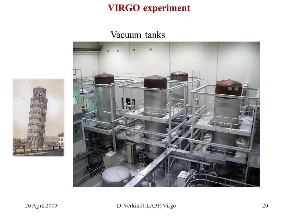 20 April 2005D. Verkindt, LAPP, Virgo19 West North VIRGO experiment