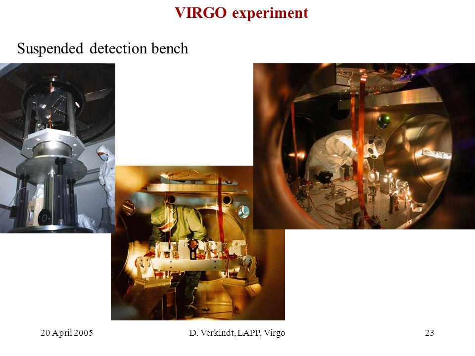 20 April 2005D. Verkindt, LAPP, Virgo22 Mirrors VIRGO experiment