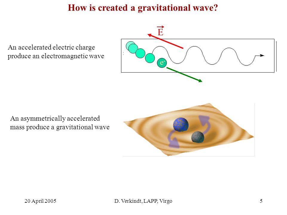 20 April 2005D. Verkindt, LAPP, Virgo4 First words about gravitational waves A.