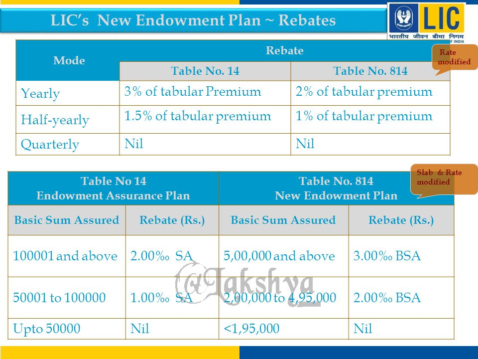 LIC's New Endowment Plan ~ Policy Loan Policy TermUpto 2324 to 2728 to 3132 to 35 % for inforce policies 90%80%70%60% % for Paid-up policies 80%70%60%50% Table No.
