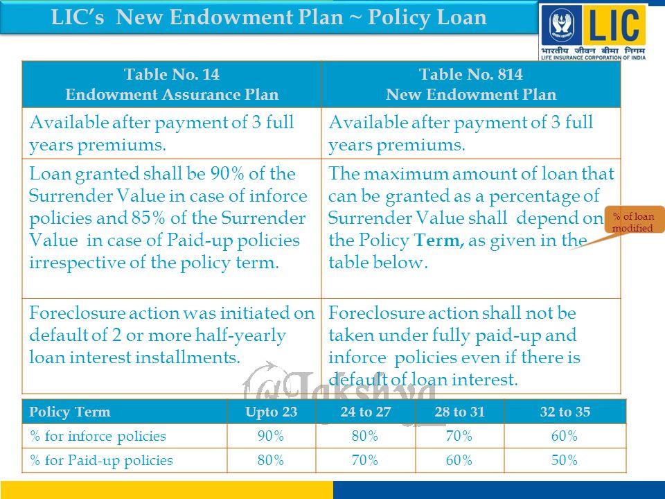 LIC's New Endowment Plan ~ Surrender Value Table No.14Table No.