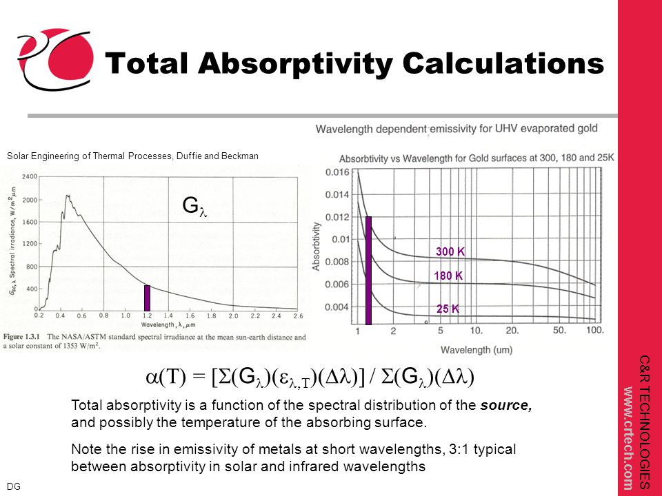 C&R TECHNOLOGIES www.crtech.com Total Absorptivity Calculations 300 K 180 K 25 K Solar Engineering of Thermal Processes, Duffie and Beckman  = [  G    G  Total absorptivity is a function of the spectral distribution of the source, and possibly the temperature of the absorbing surface.