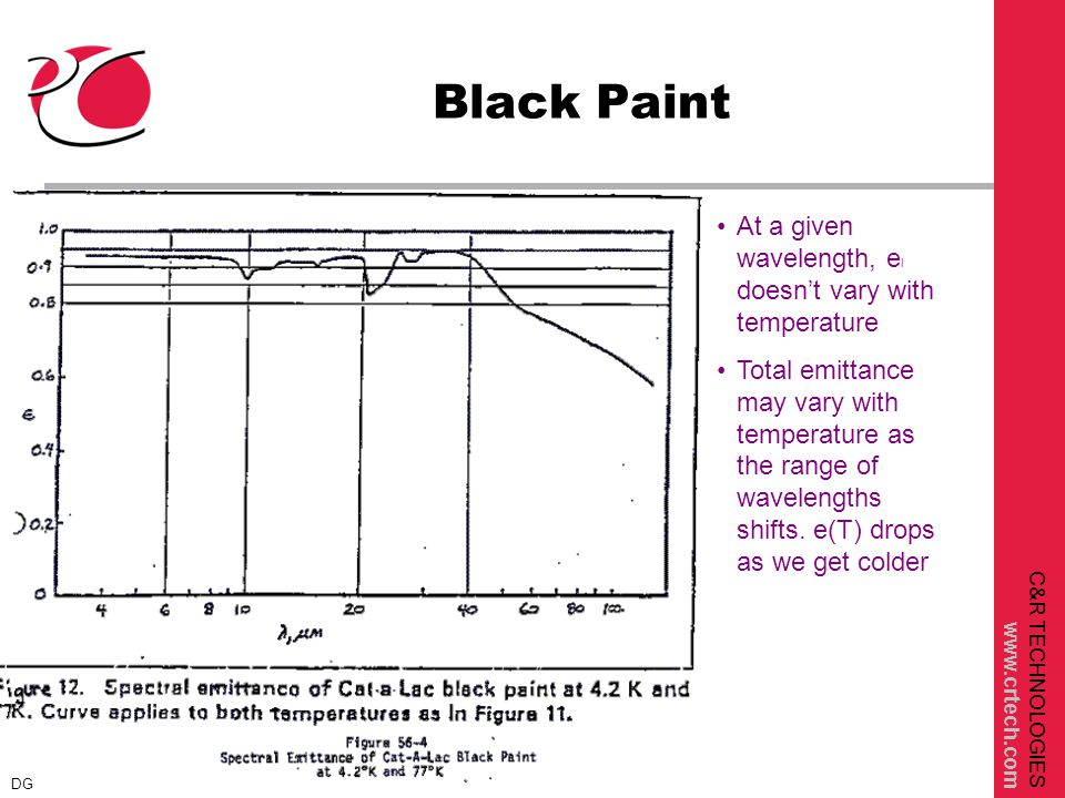 C&R TECHNOLOGIES www.crtech.com Black Paint At a given wavelength, e l doesn't vary with temperature Total emittance may vary with temperature as the range of wavelengths shifts.