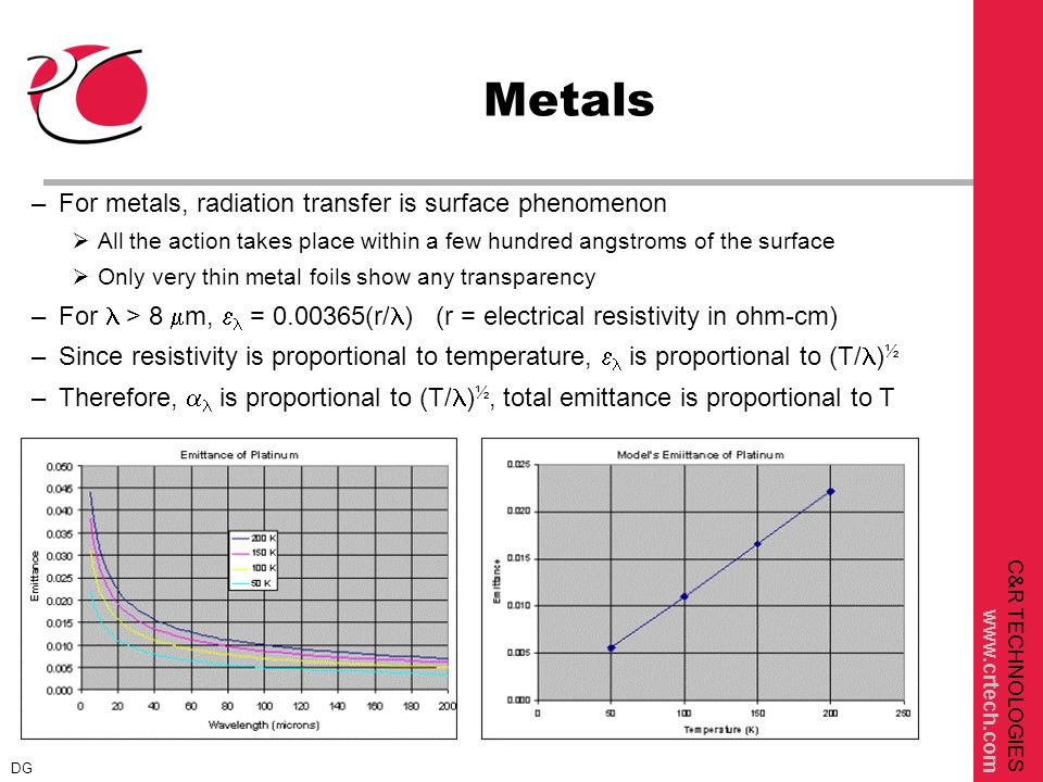 C&R TECHNOLOGIES www.crtech.com Metals –For metals, radiation transfer is surface phenomenon  All the action takes place within a few hundred angstroms of the surface  Only very thin metal foils show any transparency –For > 8  m,  = 0.00365(r/ ) (r = electrical resistivity in ohm-cm) –Since resistivity is proportional to temperature,  is proportional to (T/ ) ½ –Therefore,  is proportional to (T/ ) ½, total emittance is proportional to T DG