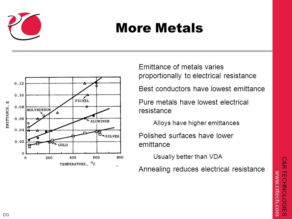 C&R TECHNOLOGIES www.crtech.com More Metals Emittance of metals varies proportionally to electrical resistance Best conductors have lowest emittance Pure metals have lowest electrical resistance Alloys have higher emittances Polished surfaces have lower emittance Usually better than VDA Annealing reduces electrical resistance DG