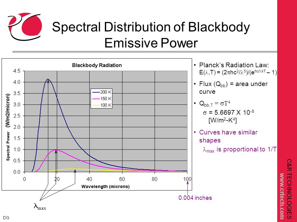 C&R TECHNOLOGIES www.crtech.com Directional Spectral Absorptivity