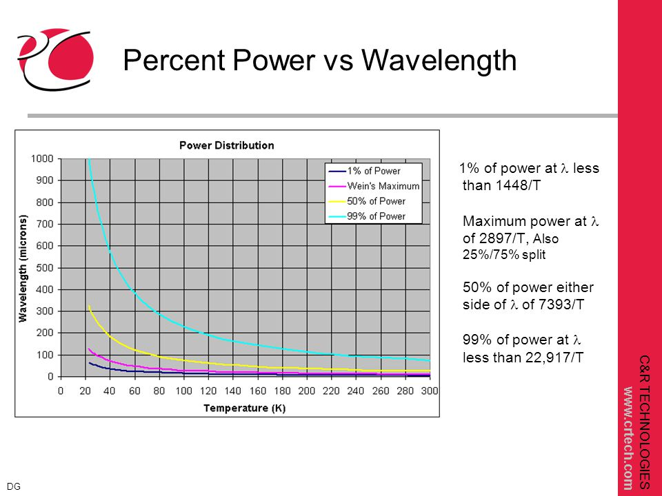 C&R TECHNOLOGIES www.crtech.com 1% of power at less than 1448/T Maximum power at of 2897/T, Also 25%/75% split 50% of power either side of of 7393/T 99% of power at less than 22,917/T Percent Power vs Wavelength DG