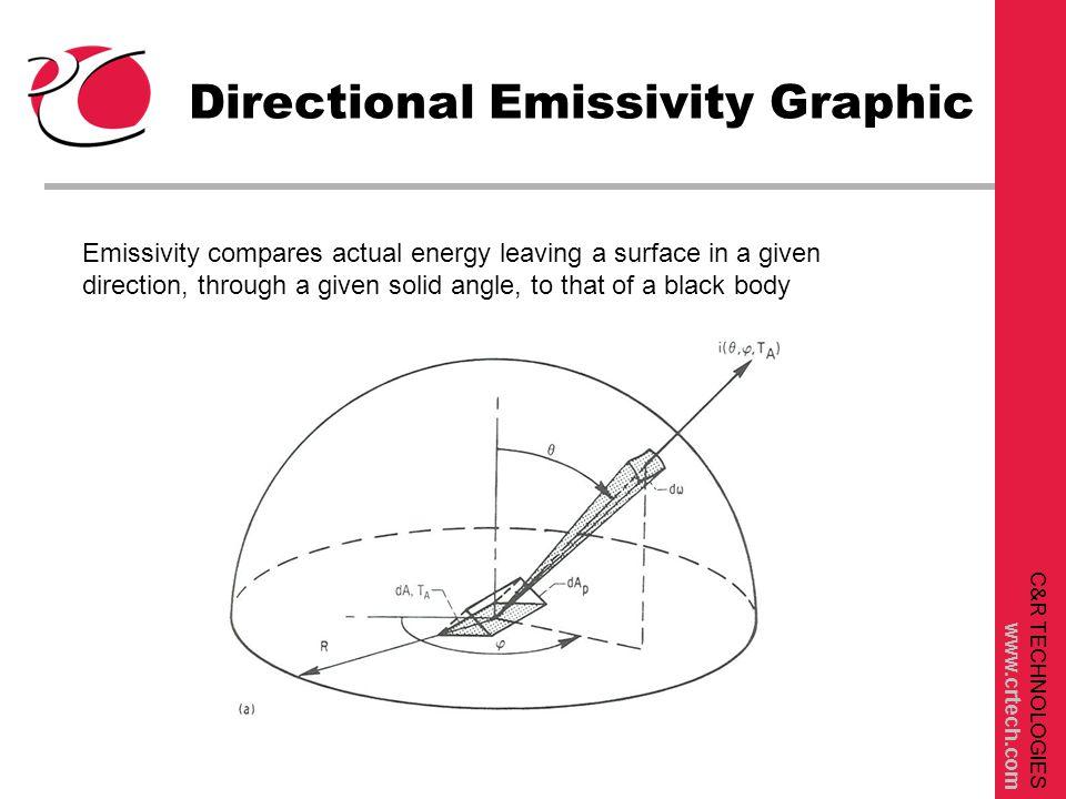 C&R TECHNOLOGIES www.crtech.com Thermal Desktop Optical Property Definition